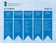 Blueprint 20-24 Five Priority Areas