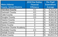 CCSD Financial Efficiency Chart 1 24 19