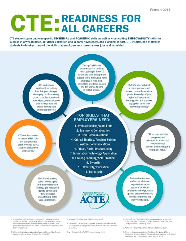 CTE Readiness for all Careers