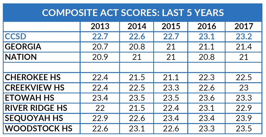 ACT Scores Chart