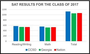 SAT results chart