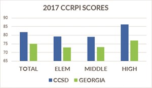 CCRPI results chart
