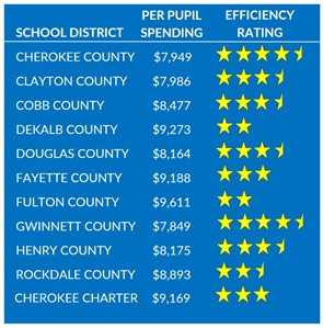Financial Efficiency Ratings Chart
